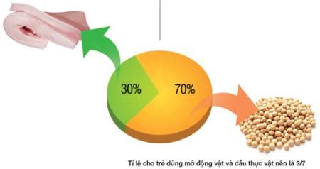 Tỷ lệ cân đối giữa chất béo động vật với dầu thực vật là 70% và 30%