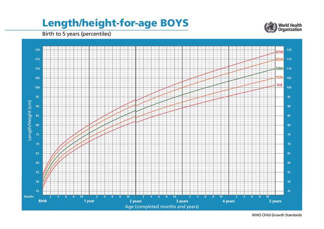"""4 dấu hiệu """"báo động"""" tăng trưởng chiều cao của trẻ, bố mẹ cần kịp thời điều chỉnh, nếu không trẻ sẽ thấp lùn trong tương lai"""